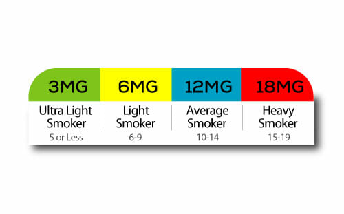e-liquid-strength-guide